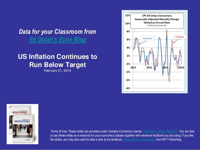 US Inflation Continues to Run Below Target