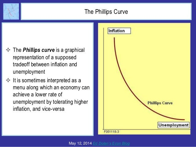 The Phillips Curve The