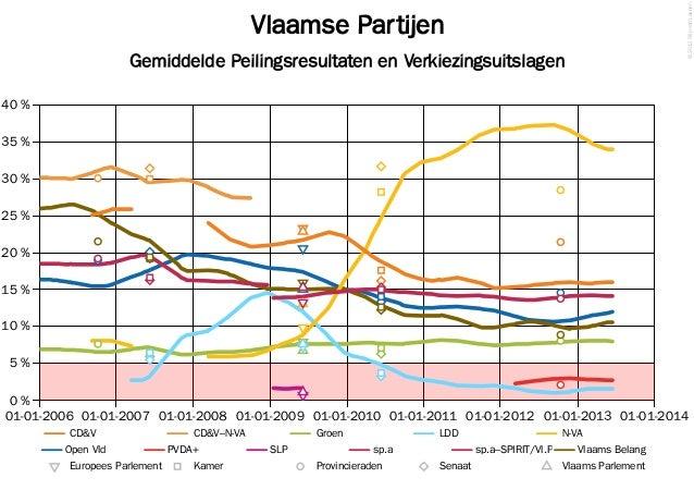 Peiling van Le Soir, 16 juni 2013