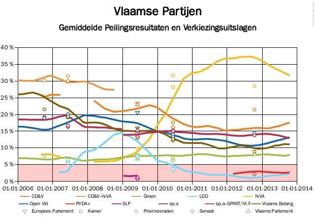 Peiling van De Standaard–VRT, 11 oktober 2013
