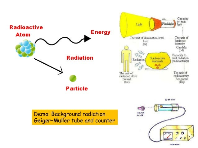 Demo: Background radiation Geiger–Muller tube and counter