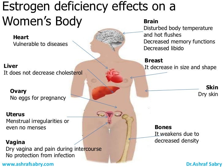 Effects Of Viagra In Women