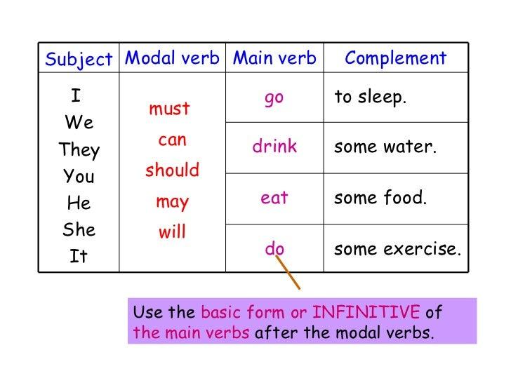 PowerPoint modal verbs