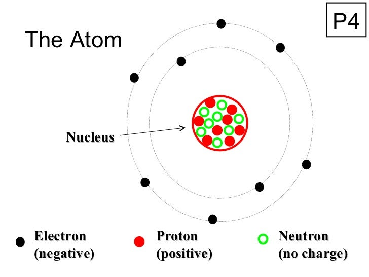 The Atom Nucleus Electron (negative) Proton (positive) Neutron (no charge) P4
