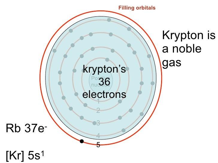 Krypton dot diagram