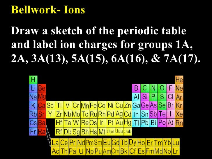 Bellwork- Ions Draw a sketch of the periodic table and label ion charges for groups 1A, 2A, 3A(13), 5A(15), 6A(16), & 7A(1...
