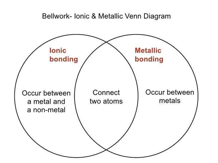 Bellwork- Ionic & Metallic Venn Diagram           Ionic                     Metallic        bonding                   bond...