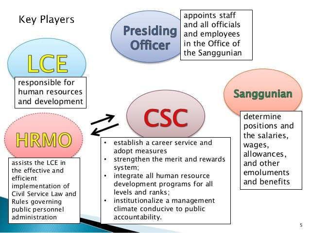the issues and dangers to human resource management 04-01-2005 whether you work in human resources, or simply read the newspaper, it's easy to recognize the frequency with which employers get sued.