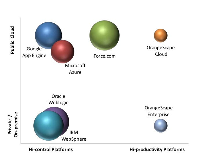 Public  Cloud<br />Private  / <br />On-premise<br />Hi-control Platforms<br />Hi-productivity Platforms<br />