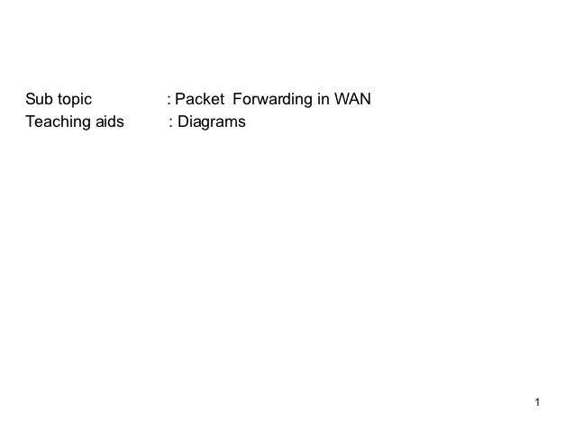 Sub topic       : Packet Forwarding in WANTeaching aids   : Diagrams                                             1