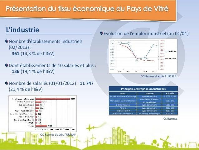 L'industrie  Evolution de l'emploi industriel (au 01/01)  Nombre d'établissements industriels (02/2013) : 361 (14,3 % de l...