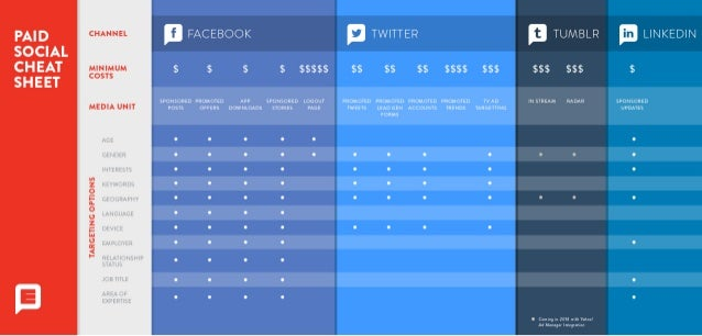 Social Media - Paid Media Cheatsheet