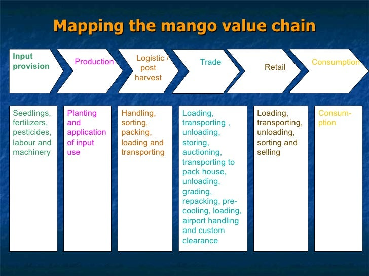 mango supply chain Research seeks to reduce mango pathogen risks along supply chain may 1, 2017 dr michelle danyluk is approaching her research project, factors that influence the.