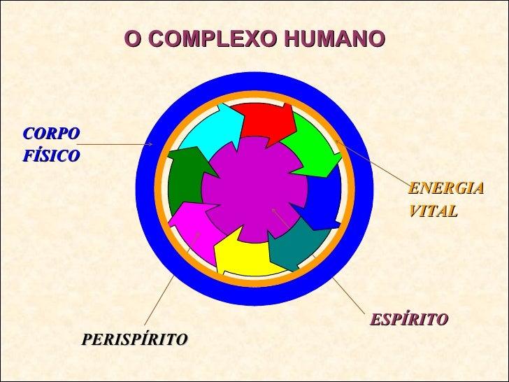 O COMPLEXO HUMANO ESPÍRITO PERISPÍRITO CORPO FÍSICO ENERGIA VITAL