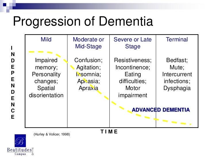 Natural History Of Alzheimer