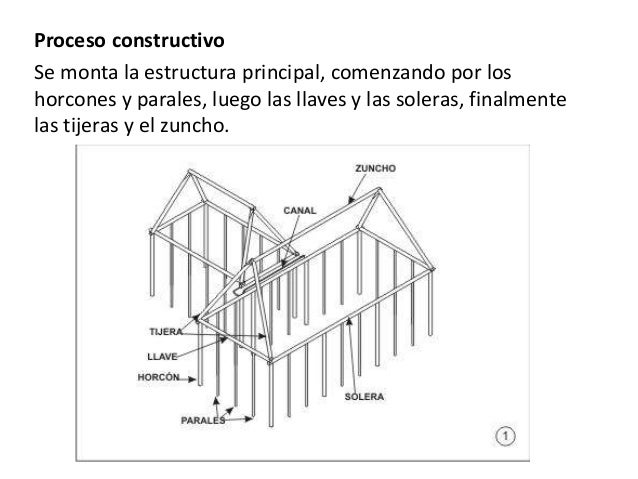 Materiales org nicos palmas varas troncos for Partes del techo de una casa