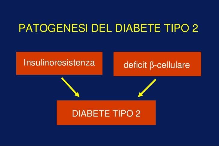 PATOGENESI DEL DIABETE TIPO 2Insulinoresistenza    deficit β-cellulare            DIABETE TIPO 2