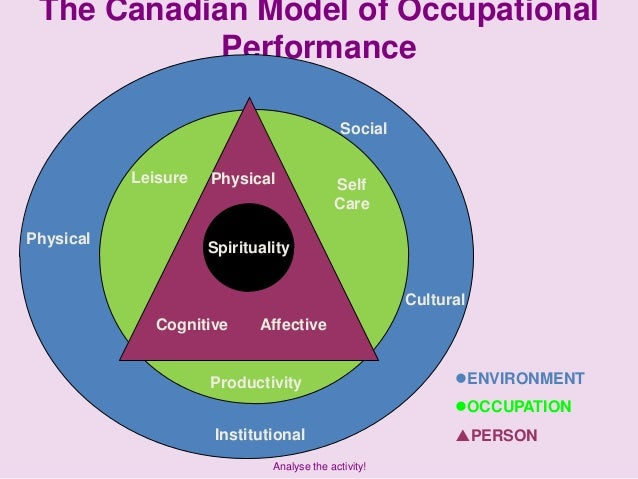 Canadian model of occupational performance and engagement