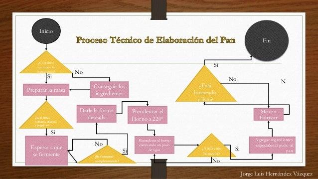 Elaboracion Del Pan de Elaboraci n Del Pan