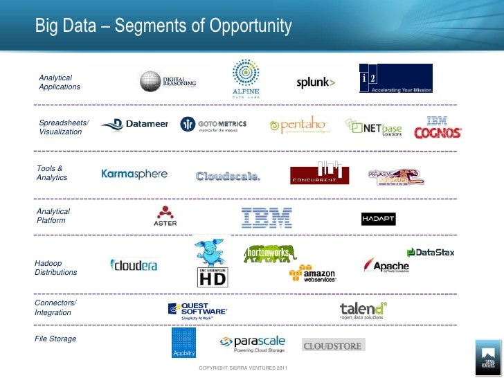 Big Data – Segments of Opportunity <br />Analytical<br />Applications<br />Spreadsheets/<br />Visualization<br />Tools &<b...