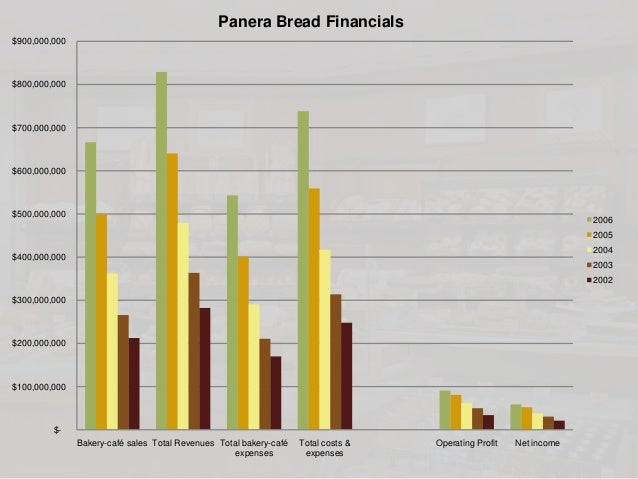 panera bread case study A brief of the case: the panera bread is the organization of whom the discussion of problem has been worked out it is a leading brand in its industry the restaurant industry is a dynamic industry at all.