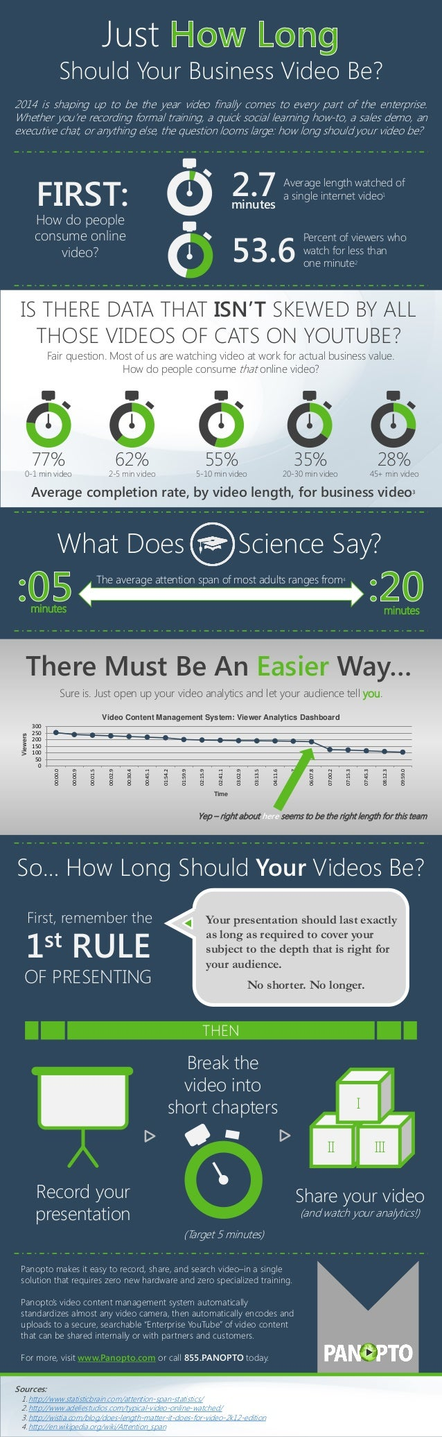 Infographic: How Long Should A Business Video Be - Panopto Enterprise Video
