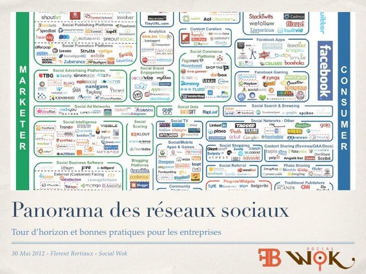 Panorama des réseaux sociauxTour d'horizon et bonnes pratiques pour les entreprises30 Mai 2012 - Florent Bertiaux - Social...