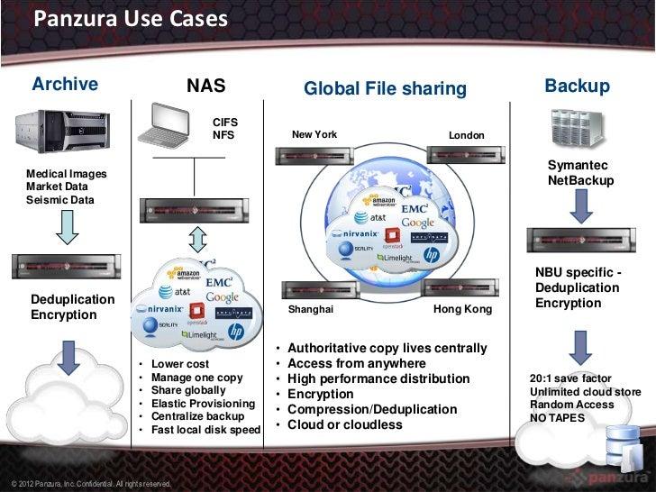 Panzura Global Storage System