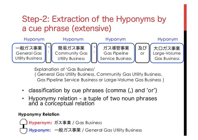 the term hyponymy essay Hyponym definition: a word whose meaning is included in that of another word |  meaning, pronunciation, translations and examples.