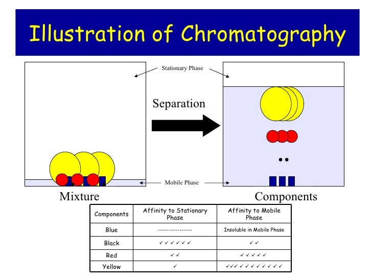 chromatography coursework Conclusion and recommendation in paper chromatography there is what is known as from chm 145 at mapúa institute of technology.