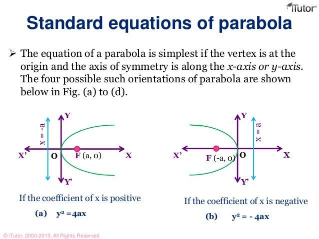 Parabola Formula Whenwisconsin