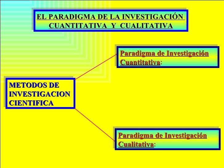 EL PARADIGMA DE LA INVESTIGACIÓN         CUANTITATIVA Y CUALITATIVA                           Paradigma de Investigación  ...