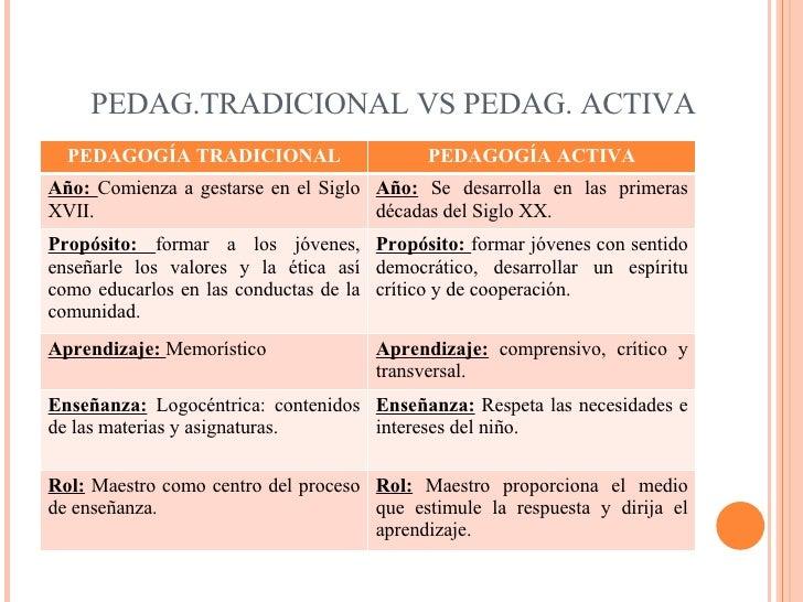 PEDAG.TRADICIONAL VS PEDAG. ACTIVA PEDAGOGÍA TRADICIONAL PEDAGOGÍA ACTIVA Año:  Comienza a gestarse en el Siglo XVII. Año:...