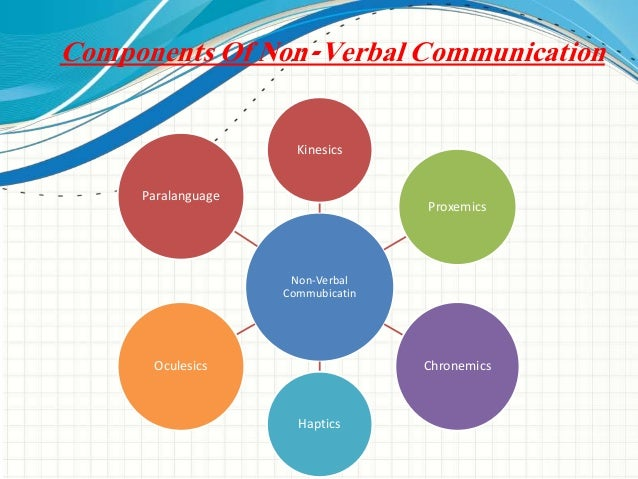 define the main methods of non verbal communication Nonverbal communication has three main aspects: the situation where it takes place, the communicators, and their behavior during the interaction p7 meaning of.