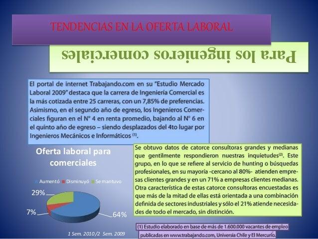 Paralosingenieroscomerciales TENDENCIAS EN LA OFERTA LABORAL 64%7% 29% Oferta laboral para comerciales Aumentó Disminuyó S...