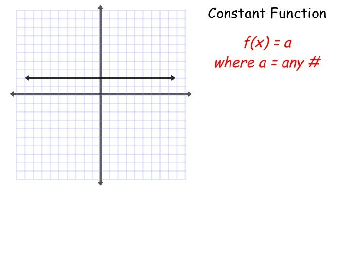 ... function parent functions graphs worksheet exponential function graph