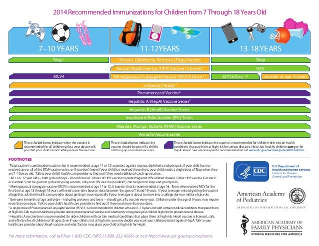 2014 Recommended Immunizations for Children from 7 Through 18 Years Old  7–10 YEARS  11-12YEARS  13-18 YEARS  Tdap 1  Teta...