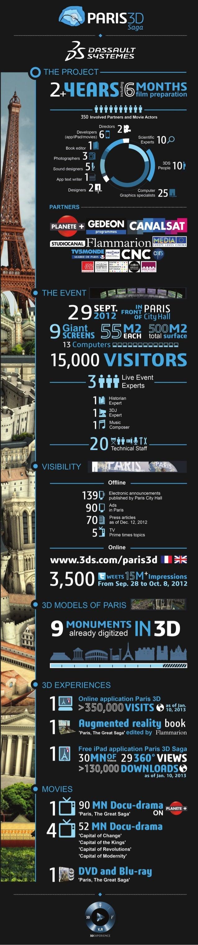 Paris 3D Story Infographic