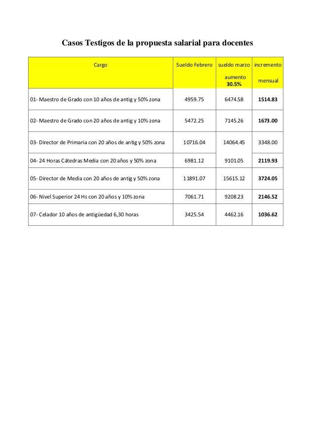 Casos Testigos de la propuesta salarial para docentes Cargo Sueldo Febrero sueldo marzo incremento aumento 30.5% mensual 0...