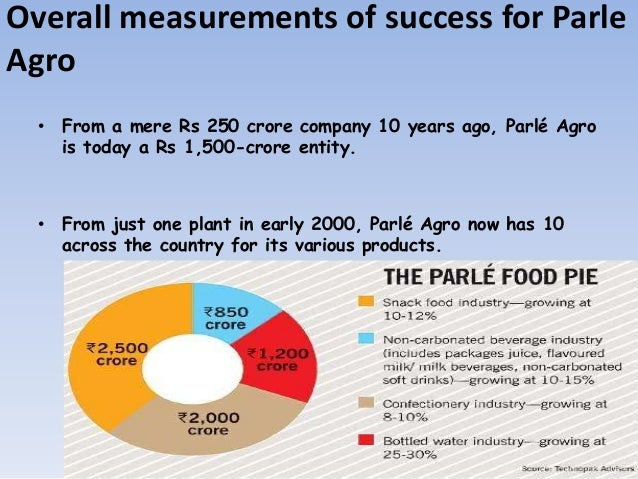parle agro brand research and consumer perception The consumer profile, the product/service value perception, the advertising and media scenario idea cellular, videocon and parle agro.