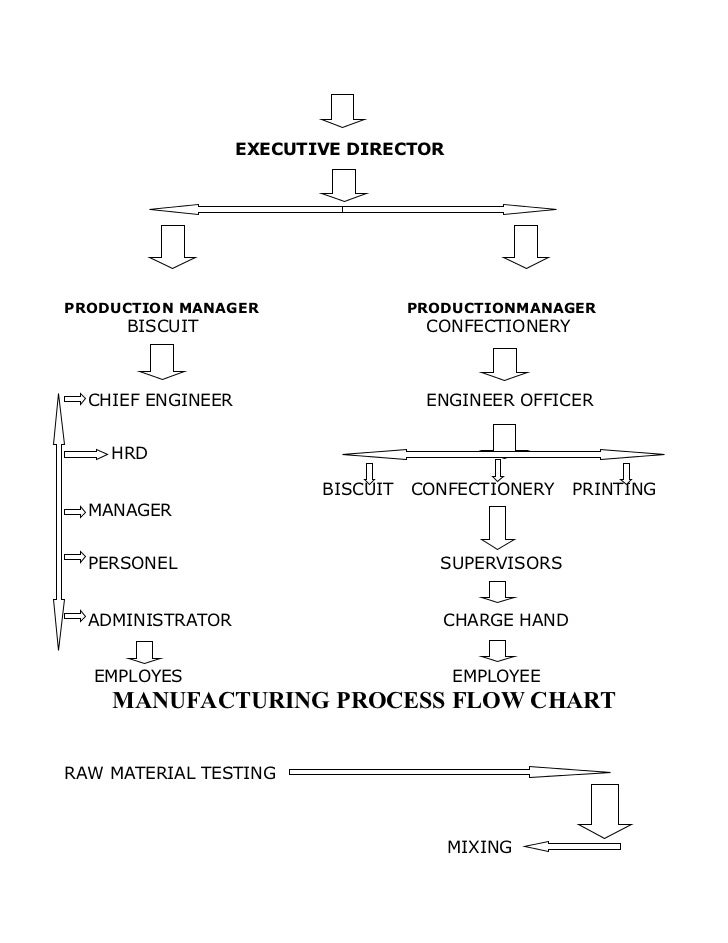 parle g production layout Parle company profile the company 'parle-g biscuits pvt ltd'  storage  and distribution process layout of parle biscuits all.