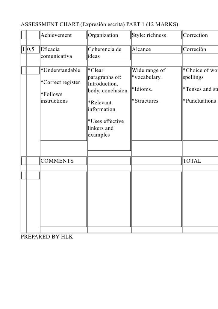 ASSESSMENT CHART (Expresión escrita) PART 1 (12 MARKS)         Achievement         Organization      Style: richness   Cor...