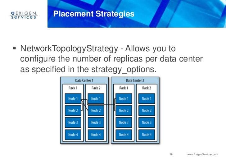 Cassandra update keyspace strategy options