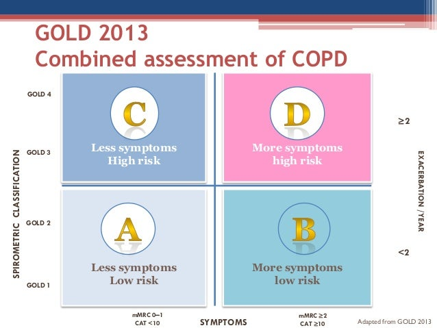 copd gold guidelines pocket guide