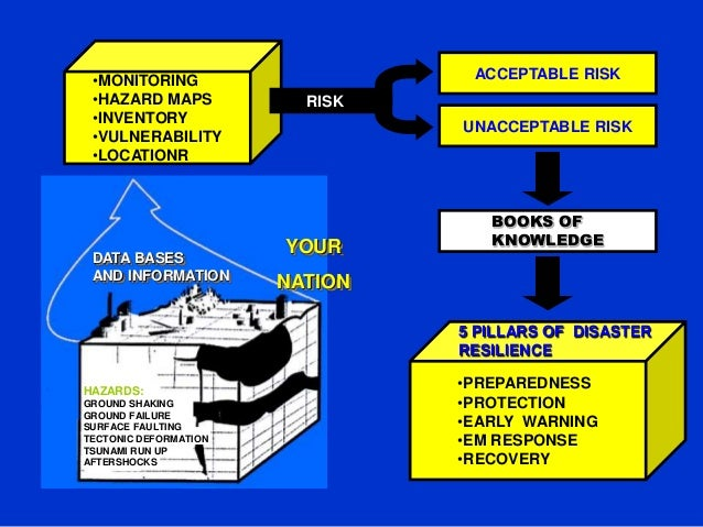 •MONITORING •HAZARD MAPS •INVENTORY •VULNERABILITY •LOCATIONR  DATA BASES AND INFORMATION  ACCEPTABLE RISK RISK UNACCEPTAB...
