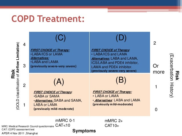 copd gold abcd