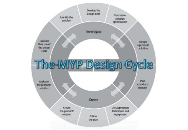 MYP Design Cycle Support Series Part A: Investigate