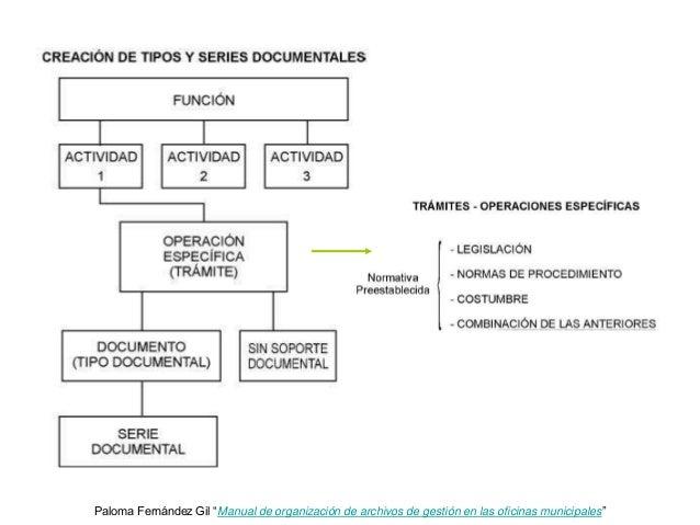 Manual de funciones de un vendedor de mostrador de tienda for Importancia de oficina wikipedia