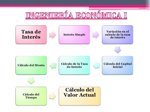 Tasa de Interés Interés Simple Variación en el calculo de la tasa de interés Cálculo del Capital Inicial Cálculo de la Tas...