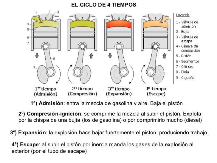 El motor del Volvo 2.5 gasolina las revocaciones